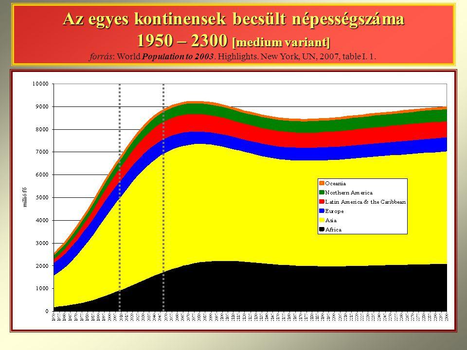 Az egyes kontinensek becsült népességszáma 1950 – 2300 [medium variant] forrás: World Population to 2003.